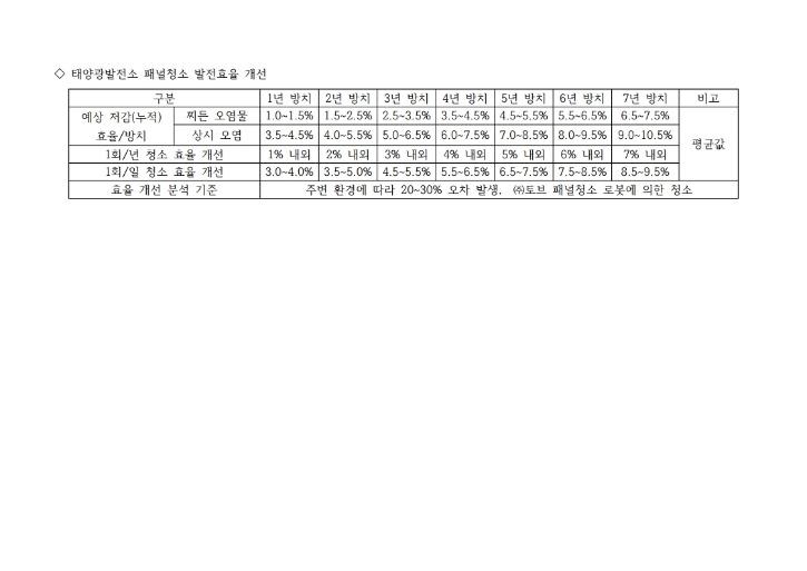 유지관리(패널청소)자료_현대SWD산업.pdf_page_09.jpg