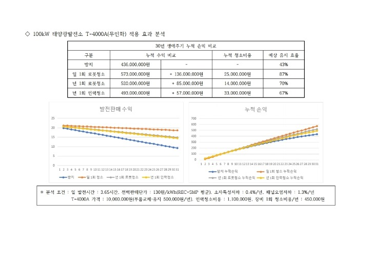 유지관리(패널청소)자료_현대SWD산업.pdf_page_08.jpg