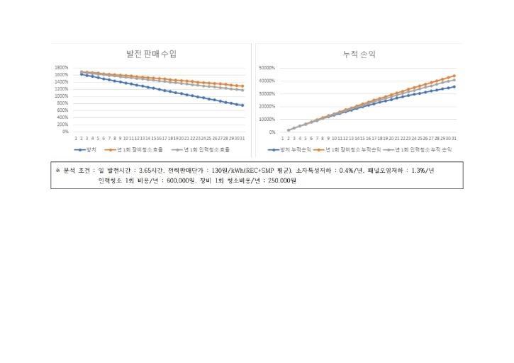 유지관리(패널청소)자료_현대SWD산업.pdf_page_06.jpg